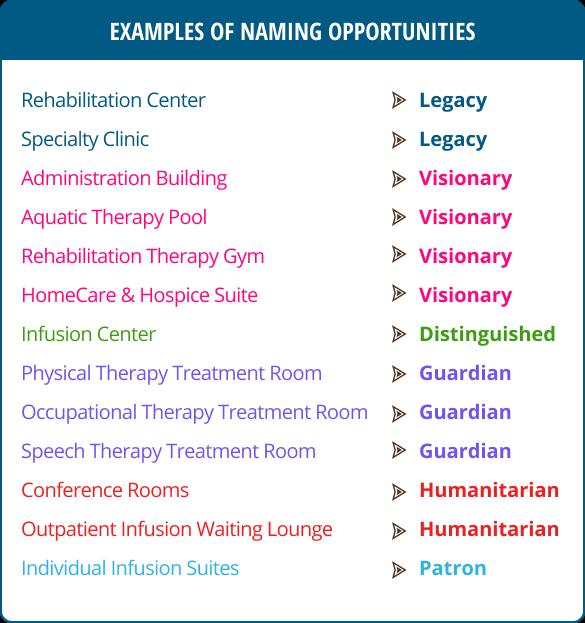 Naming Opportunities - Schoolcraft Memorial Hospital Manistique